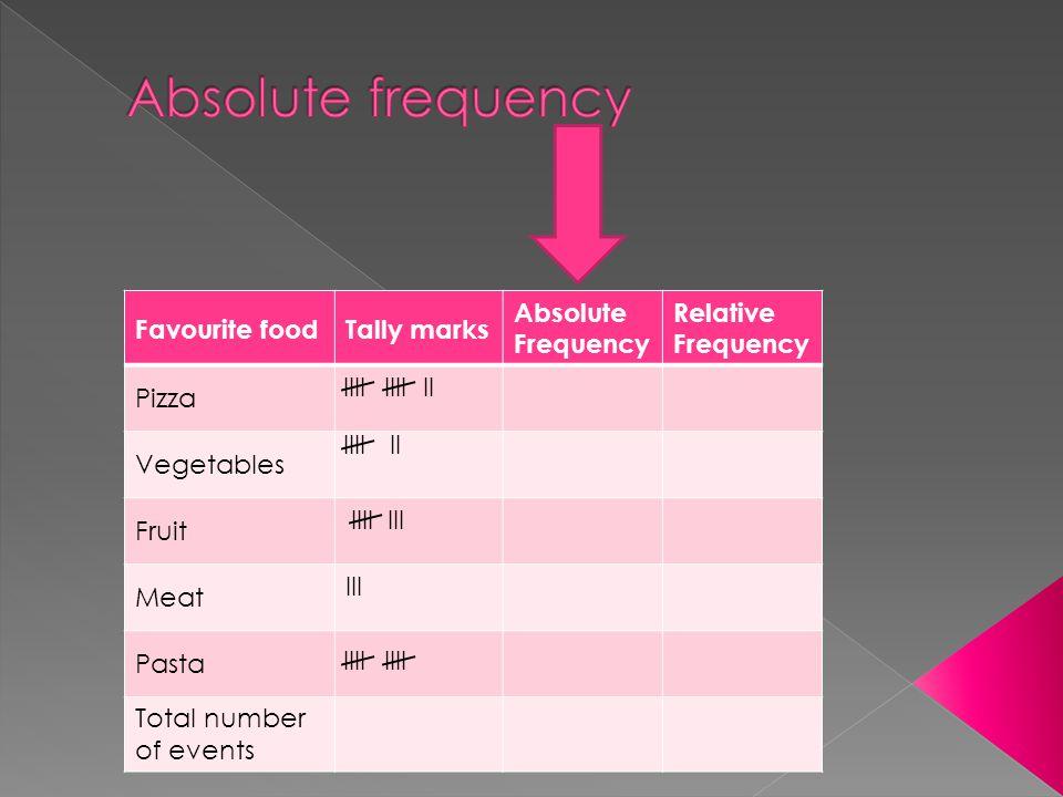 Favourite foodTally marks Absolute Frequency Relative Frequency Pizza Vegetables Fruit Meat III Pasta Total number of events IIIIIII IIIIII IIIIII