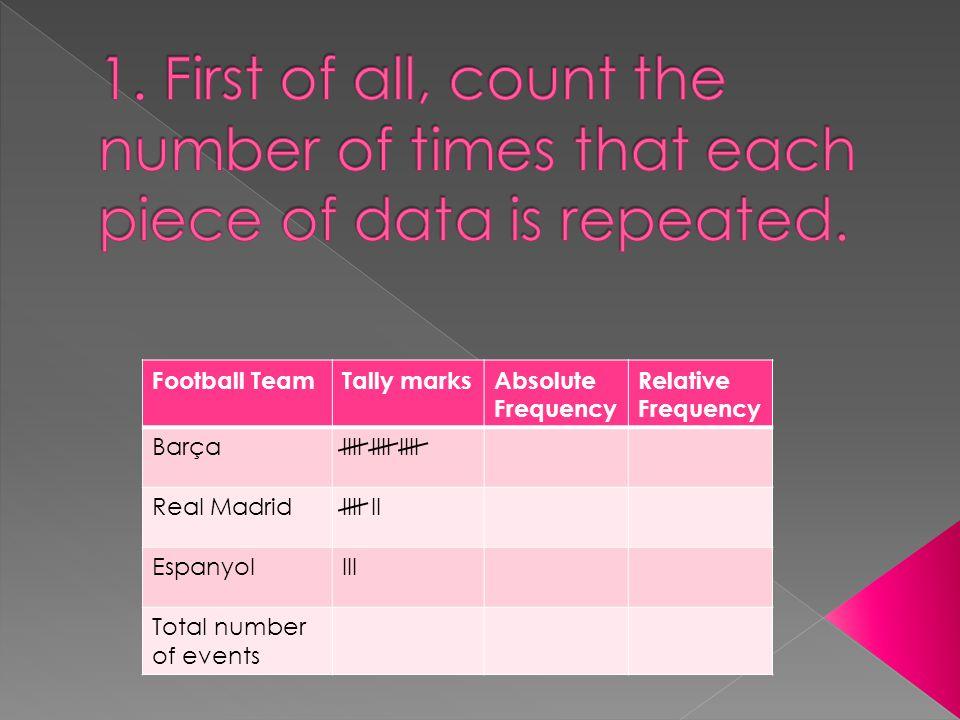 Football TeamTally marksAbsolute Frequency Relative Frequency BarçaIIII IIII IIII Real MadridIIII II EspanyolIII Total number of events