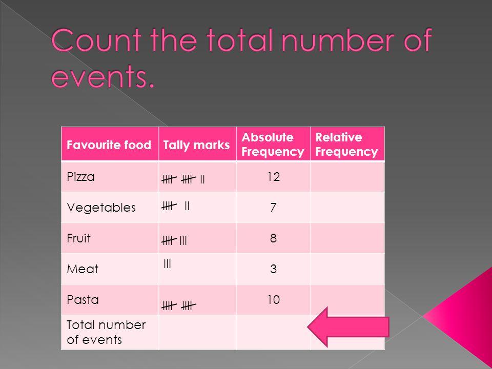 Favourite foodTally marks Absolute Frequency Relative Frequency Pizza12 Vegetables7 Fruit8 Meat III 3 Pasta10 Total number of events IIIIIII IIIIII IIIIII