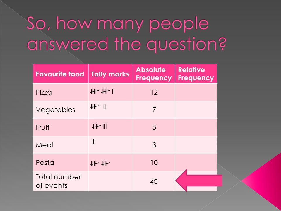 Favourite foodTally marks Absolute Frequency Relative Frequency Pizza12 Vegetables7 Fruit8 Meat III 3 Pasta10 Total number of events IIIIIII IIIIII IIIIII 40