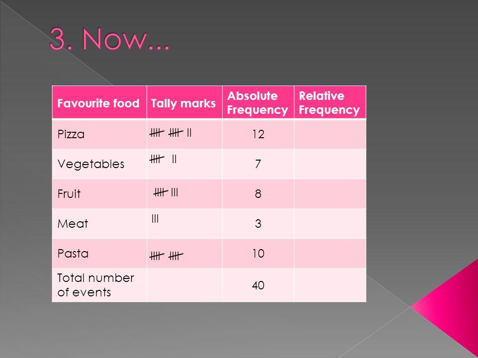 Favourite foodTally marks Absolute Frequency Relative Frequency Pizza12 Vegetables7 Fruit8 Meat III 3 Pasta10 Total number of events 40 IIIIIII IIIIII IIIIII