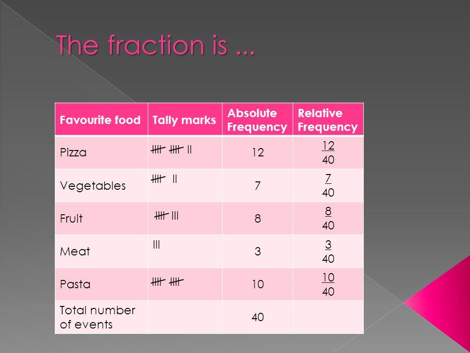 Favourite foodTally marks Absolute Frequency Relative Frequency Pizza12 40 Vegetables7 7 40 Fruit8 8 40 Meat III 3 3 40 Pasta10 40 Total number of events 40 IIIIIII IIIIII IIIIII