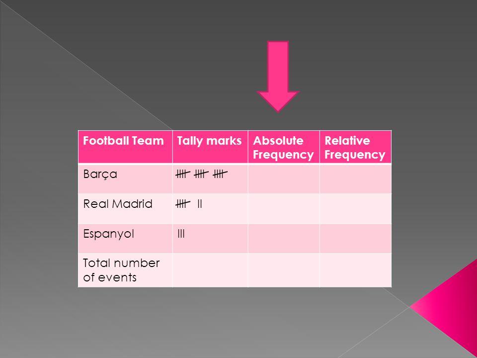 Football TeamTally marksAbsolute Frequency Relative Frequency Barça Real Madrid II EspanyolIII Total number of events IIII
