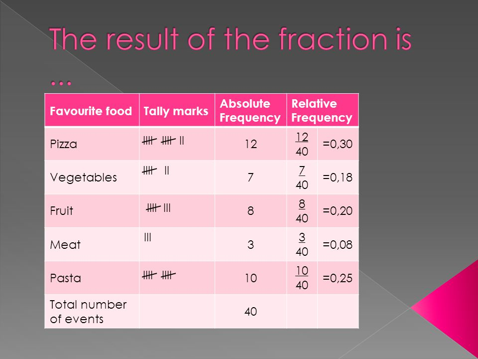 Favourite foodTally marks Absolute Frequency Relative Frequency Pizza12 40 =0,30 Vegetables7 7 40 =0,18 Fruit8 8 40 =0,20 Meat III 3 3 40 =0,08 Pasta10 40 =0,25 Total number of events 40 IIIIIII IIIIII IIIIII