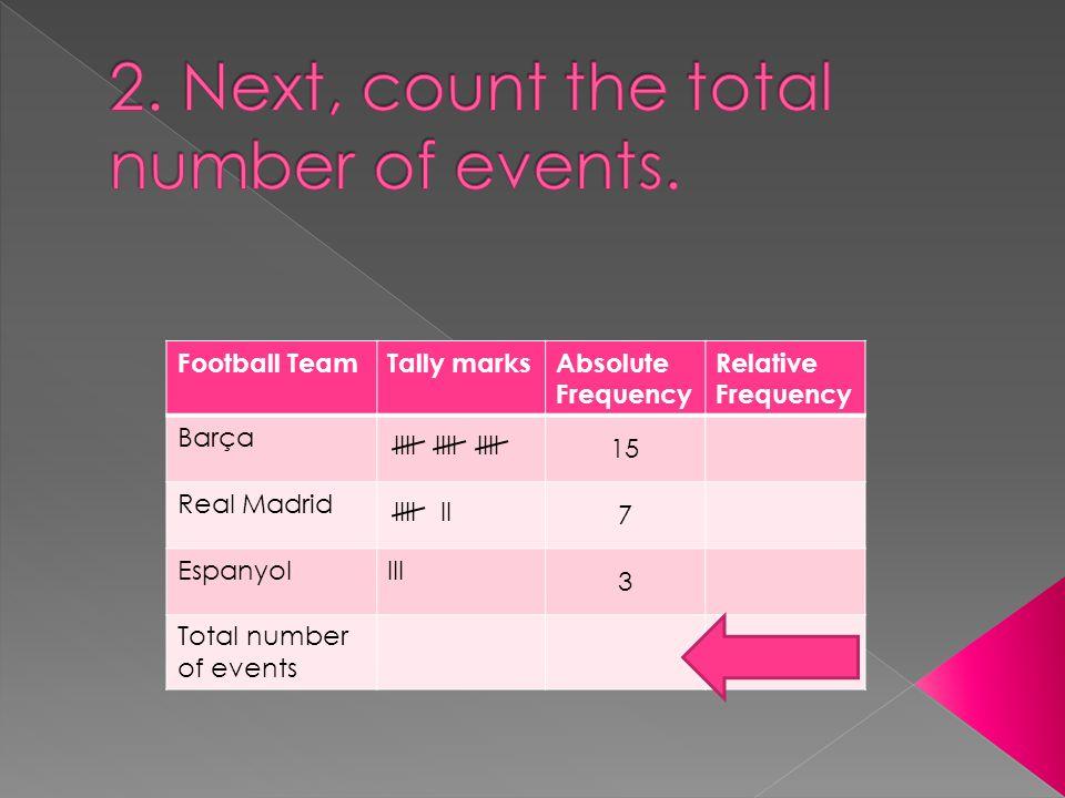 Football TeamTally marksAbsolute Frequency Relative Frequency Barça 15 Real Madrid 7 EspanyolIII 3 Total number of events IIII IIIIII