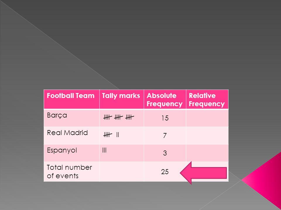 Football TeamTally marksAbsolute Frequency Relative Frequency Barça 15 Real Madrid 7 EspanyolIII 3 Total number of events 25 IIII IIIIII