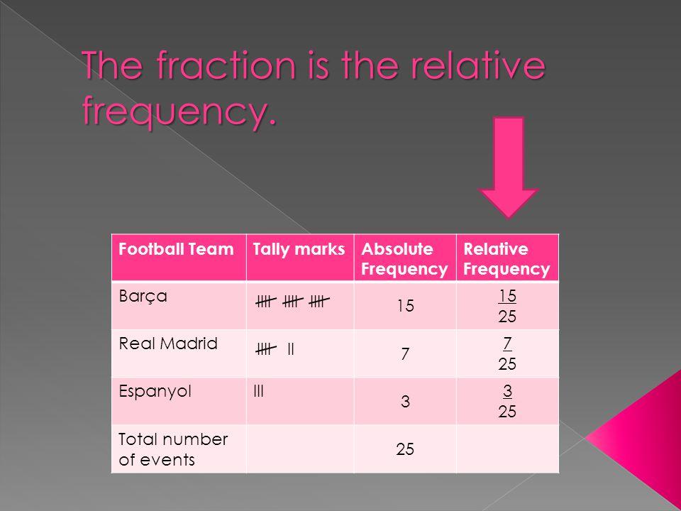 Football TeamTally marksAbsolute Frequency Relative Frequency Barça 15 25 Real Madrid 7 7 25 EspanyolIII 3 3 25 Total number of events 25 IIII IIIIII