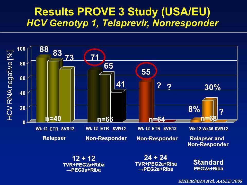 Results PROVE 3 Study (USA/EU) HCV Genotyp 1, Telaprevir, Nonresponder McHutchison et al. AASLD 2008 HCV RNA negative [%] 83 8% 12 + 12 TVR+PEG2a+Riba