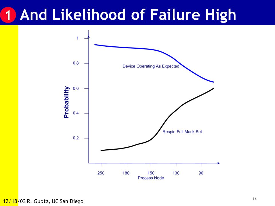 14 12/18/03 R. Gupta, UC San Diego And Likelihood of Failure High 1