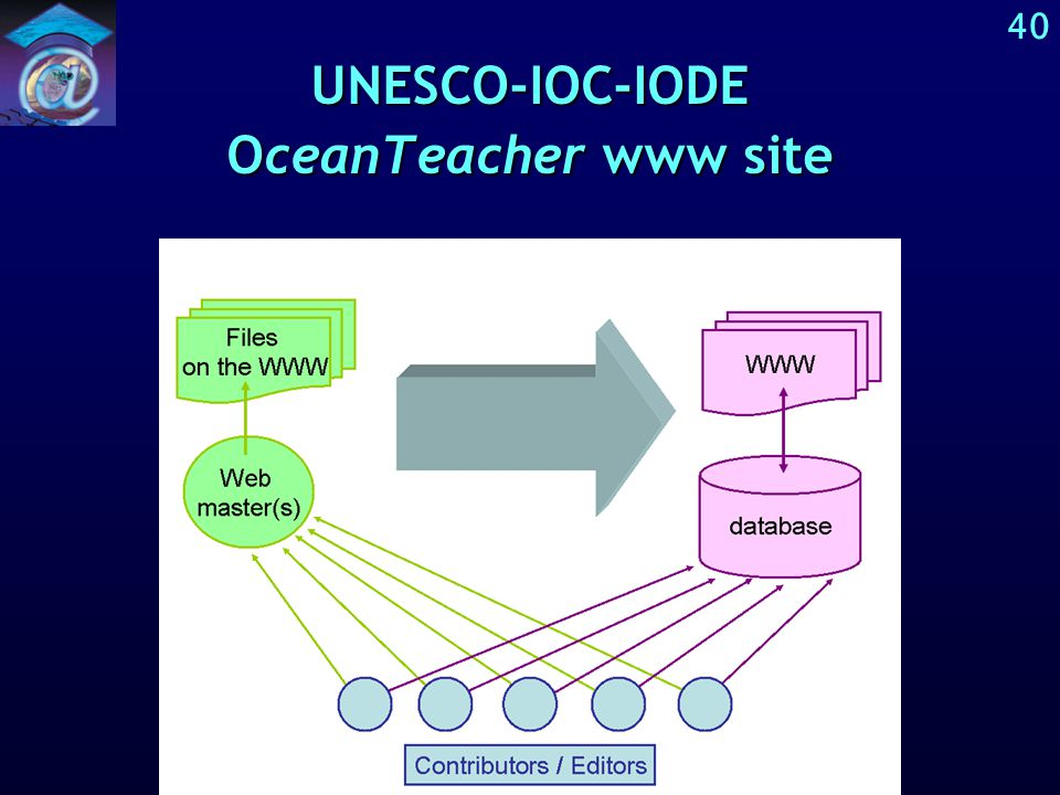 39 Further development of OceanTeacher The static web site version of OceanTeacher is adapted for import in a dynamic web site, that is managed by a contents management system, which is (of course) based on a database management system andThe static web site version of OceanTeacher is adapted for import in a dynamic web site, that is managed by a contents management system, which is (of course) based on a database management system and »which provides an electronic learning environment »which can not only be browsed, but also searched by an internal search system »which is more powerful concerning metadata of files included