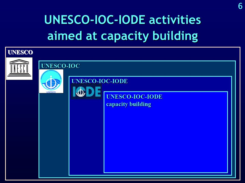 5 The aims of UNESCO-IOC-IODE to facilitate and promote the exchange of oceanographic data and informationto facilitate and promote the exchange of oceanographic data and information to develop standards, formats, and methods for the global exchange of oceanographic data and informationto develop standards, formats, and methods for the global exchange of oceanographic data and information to assist member states to acquire the necessary capacity to manage oceanographic data and information and become partners in the IODE networkto assist member states to acquire the necessary capacity to manage oceanographic data and information and become partners in the IODE network