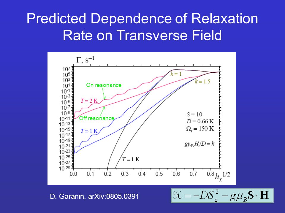 Predicted Dependence of Relaxation Rate on Transverse Field D.
