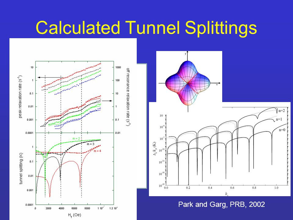 Calculated Tunnel Splittings Park and Garg, PRB, 2002