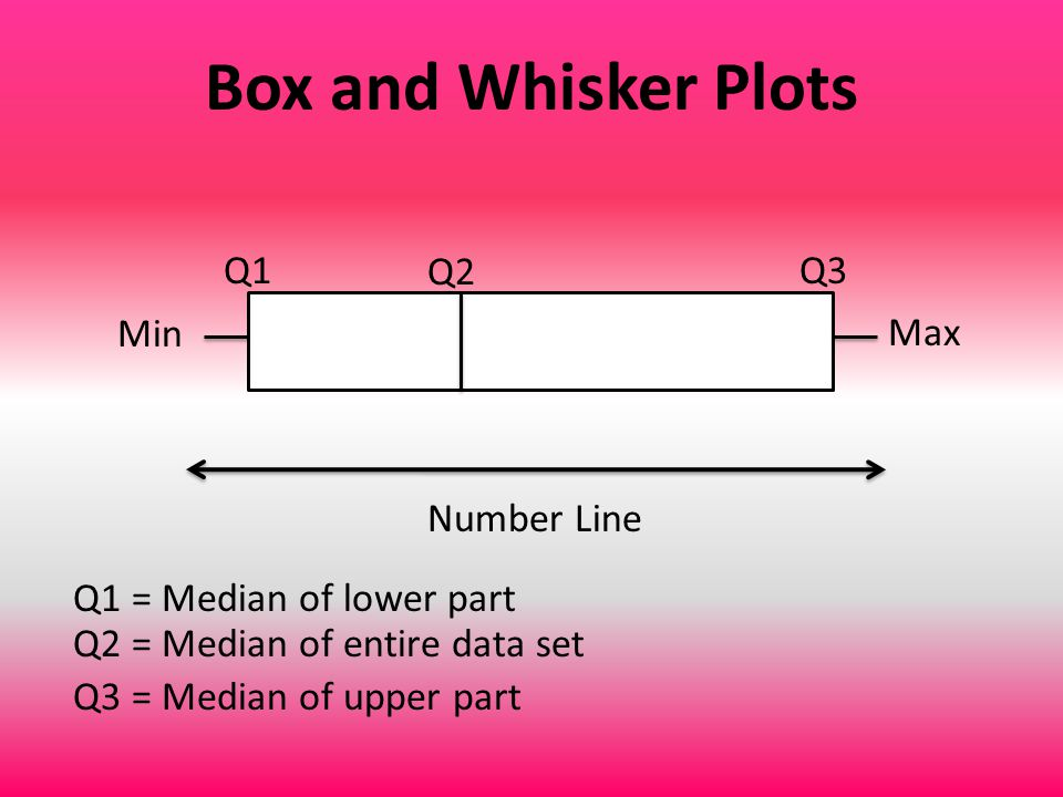 Box and Whisker Plots Min Max Q1 Q2 Q3 Number Line Q1 = Median of lower part Q2 = Median of entire data set Q3 = Median of upper part