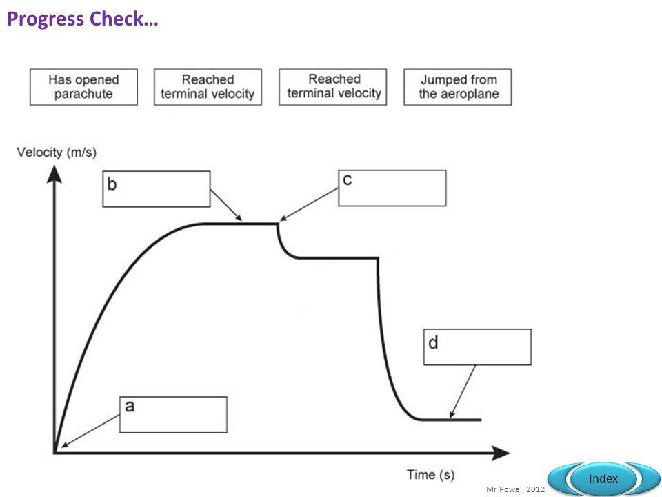 Mr Powell 2012 Index Progress Check…