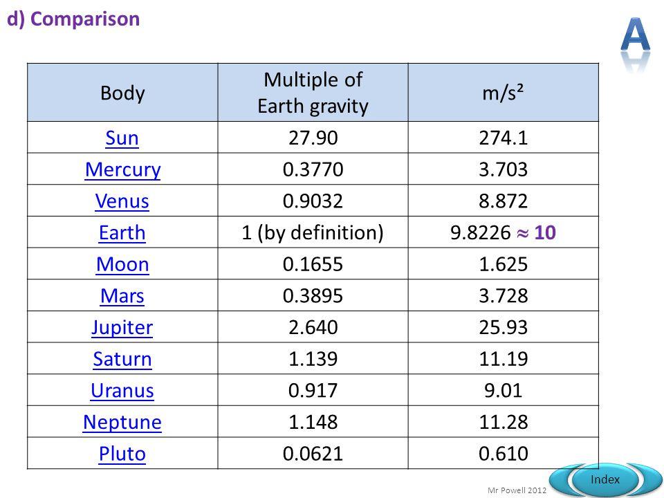 Mr Powell 2012 Index d) Comparison Body Multiple of Earth gravity m/s² Sun27.90274.1 Mercury0.37703.703 Venus0.90328.872 Earth1 (by definition) 9.8226