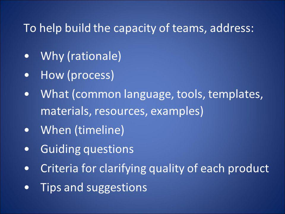 To help build the capacity of teams, address: Why (rationale) How (process) What (common language, tools, templates, materials, resources, examples) W