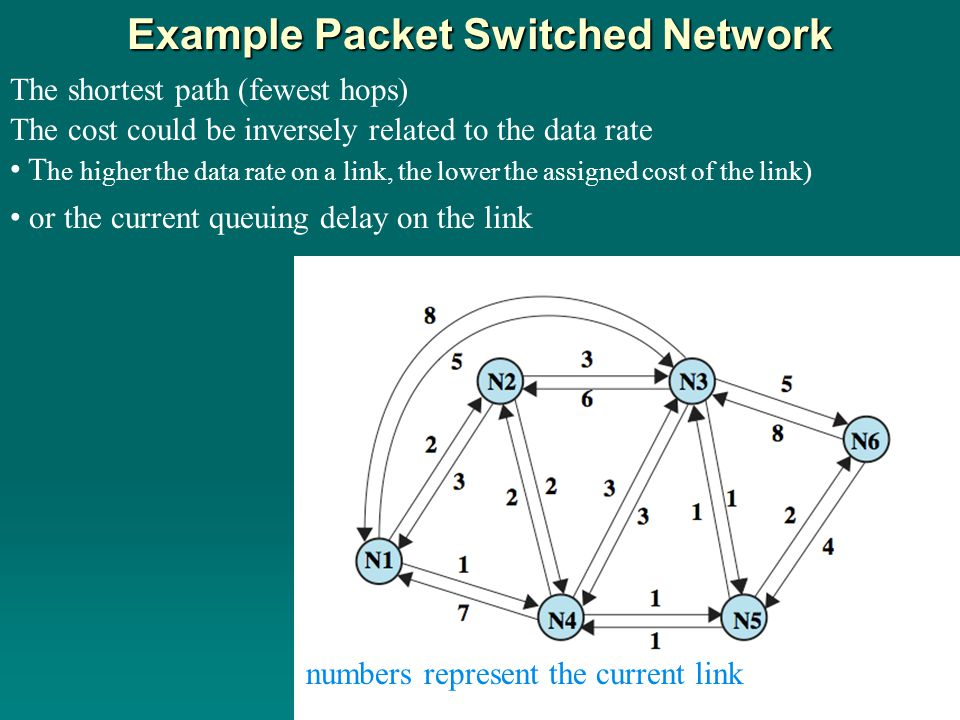 Example Packet Switched Network The shortest path (fewest hops) The cost could be inversely related to the data rate numbers represent the current lin