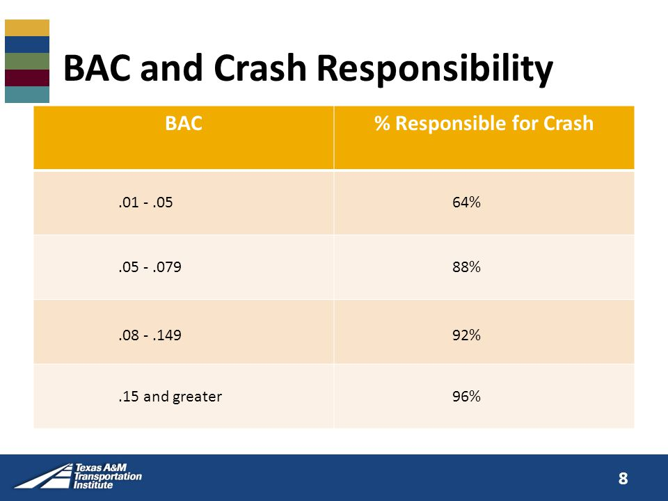 BAC and Crash Responsibility BAC% Responsible for Crash.01 -.0564%.05 -.07988%.08 -.14992%.15 and greater96% 8