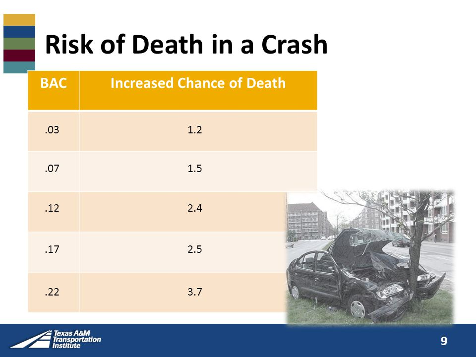 Risk of Death in a Crash BACIncreased Chance of Death.031.2.071.5.122.4.172.5.223.7 9