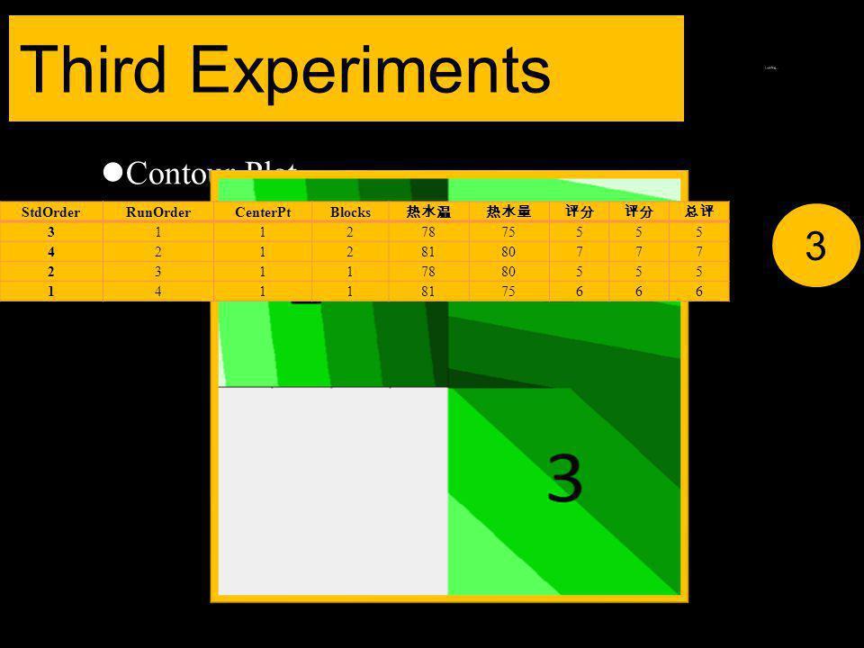 Contour Plot Third Experiments 3 StdOrderRunOrderCenterPtBlocks 热水温热水量评分 总评 31127875555 42128180777 23117880555 14118175666