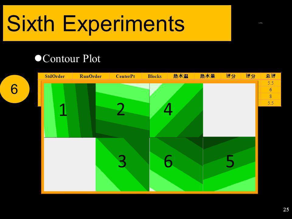 Contour Plot Sixth Experiments 6 StdOrderRunOrderCenterPtBlocks 热水温热水量评分 总评 21118480655.5 12118775666 43128780888 34128475565.5 25