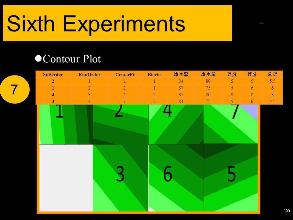 Contour Plot Sixth Experiments 7 26 StdOrderRunOrderCenterPtBlocks 热水温热水量评分 总评 21118480655.5 12118775666 43128780888 34128475565.5