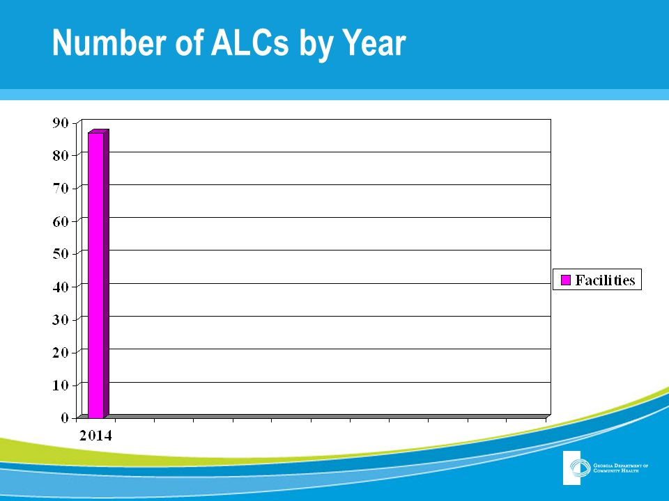 Number of ALCs by Year
