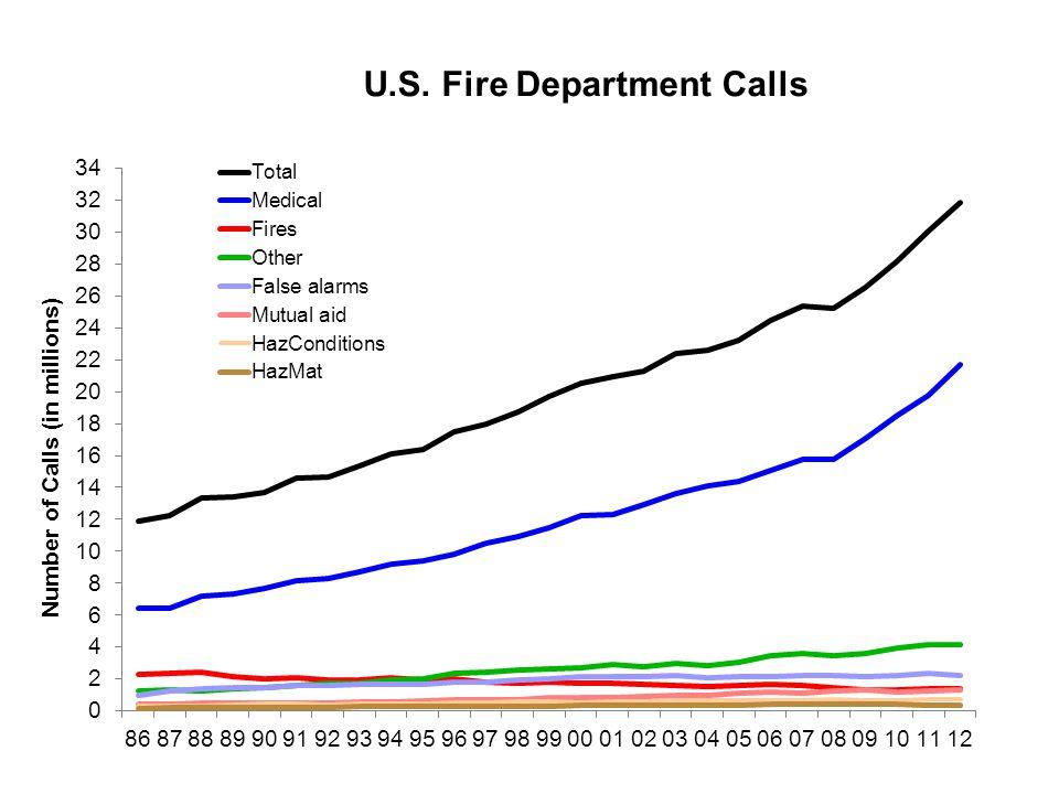 U.S. Fire Department Calls