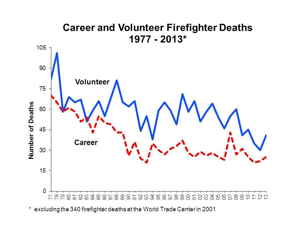Volunteer Career