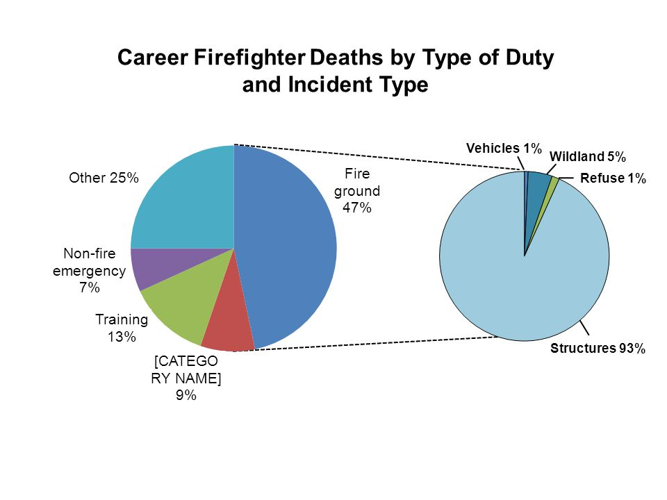 Structures 93% Vehicles 1% Refuse 1% Wildland 5% Career Firefighter Deaths by Type of Duty and Incident Type