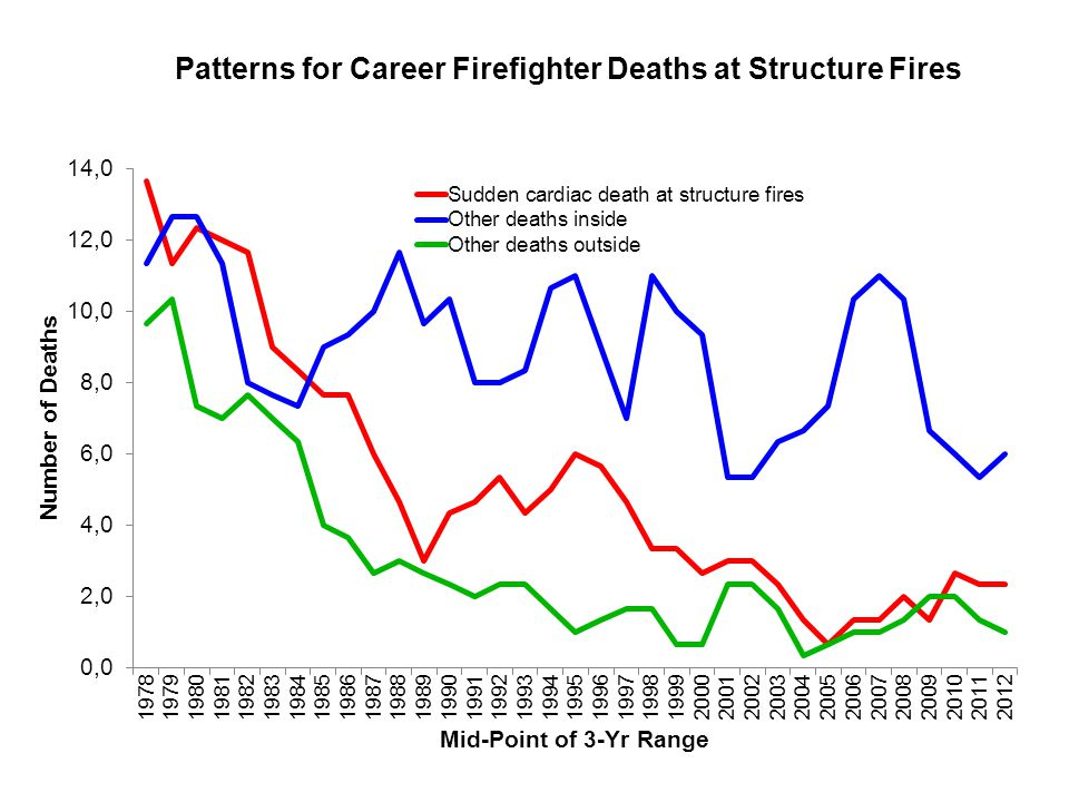 Patterns for Career Firefighter Deaths at Structure Fires