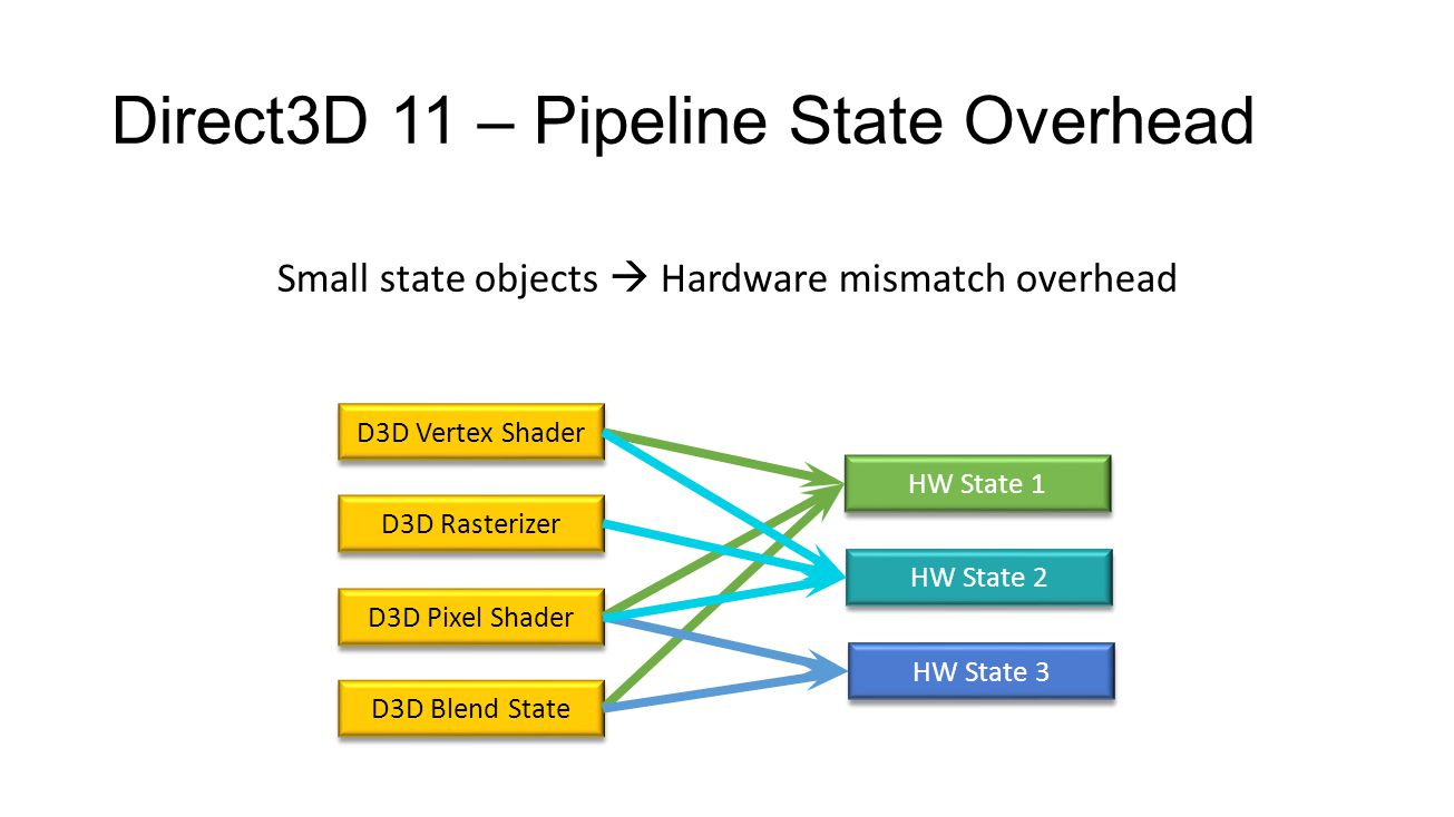 Direct3D 12 – Pipeline State Optimization Group pipeline into single object Copy from PSO to Hardware State HW State 1 HW State 2 Pipeline State Object Pipeline State Object HW State 3