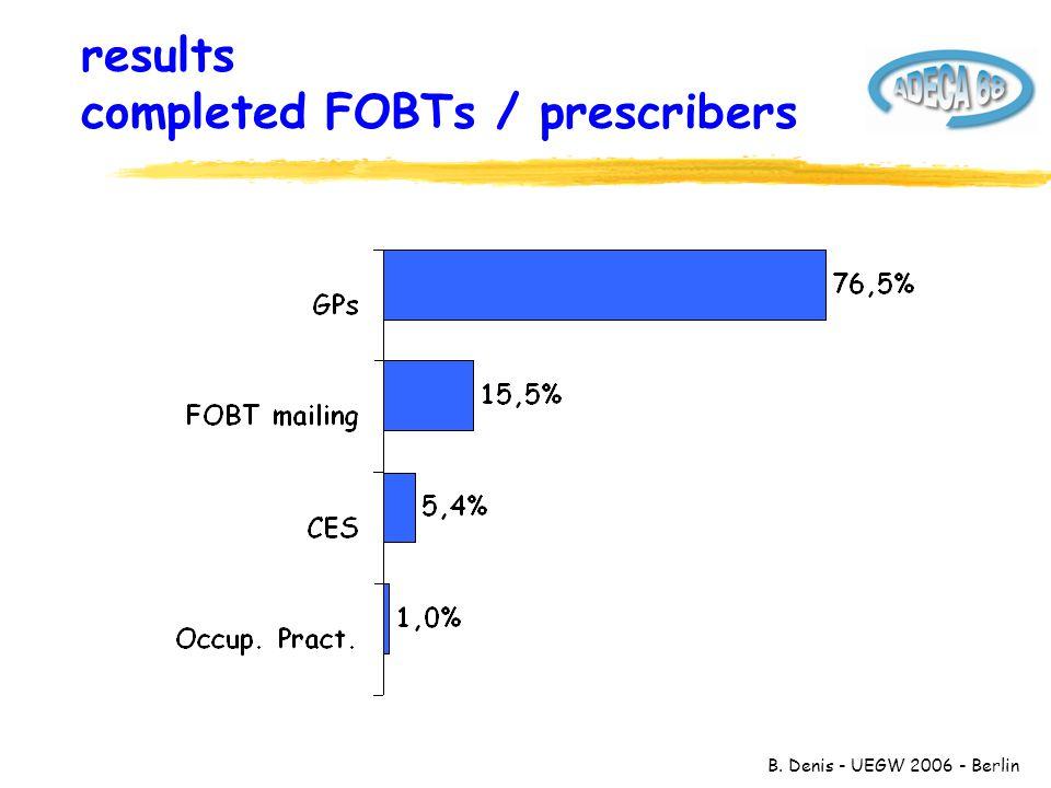 B. Denis - UEGW 2006 - Berlin results completed FOBTs / prescribers