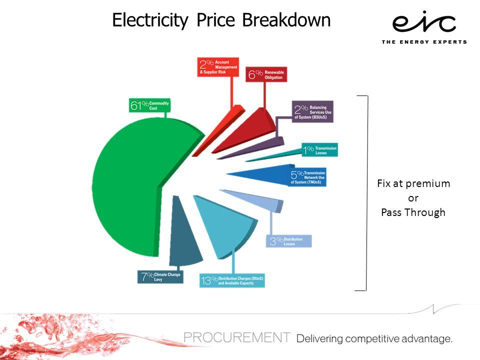 Electricity Price Breakdown Fix at premium or Pass Through