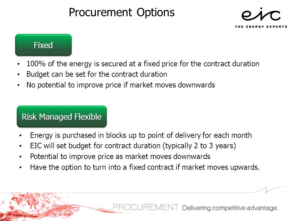 Procurement Options 100% of the energy is secured at a fixed price for the contract duration Budget can be set for the contract duration No potential
