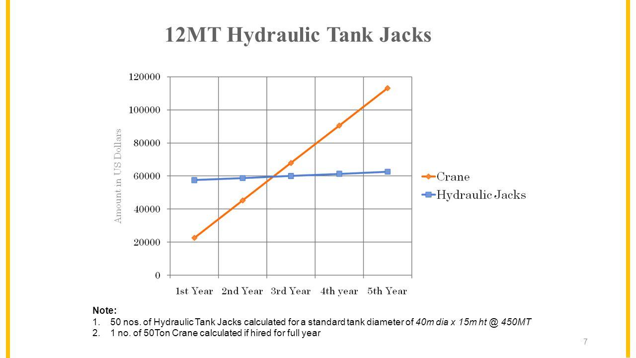 12MT Hydraulic Tank Jacks 7 Note: 1.50 nos.