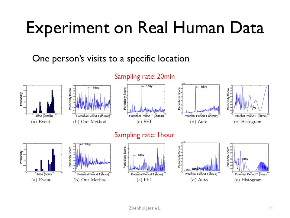 Experiment on Real Human Data Zhenhui Jessie Li14 One person's visits to a specific location Sampling rate: 20min Sampling rate: 1hour