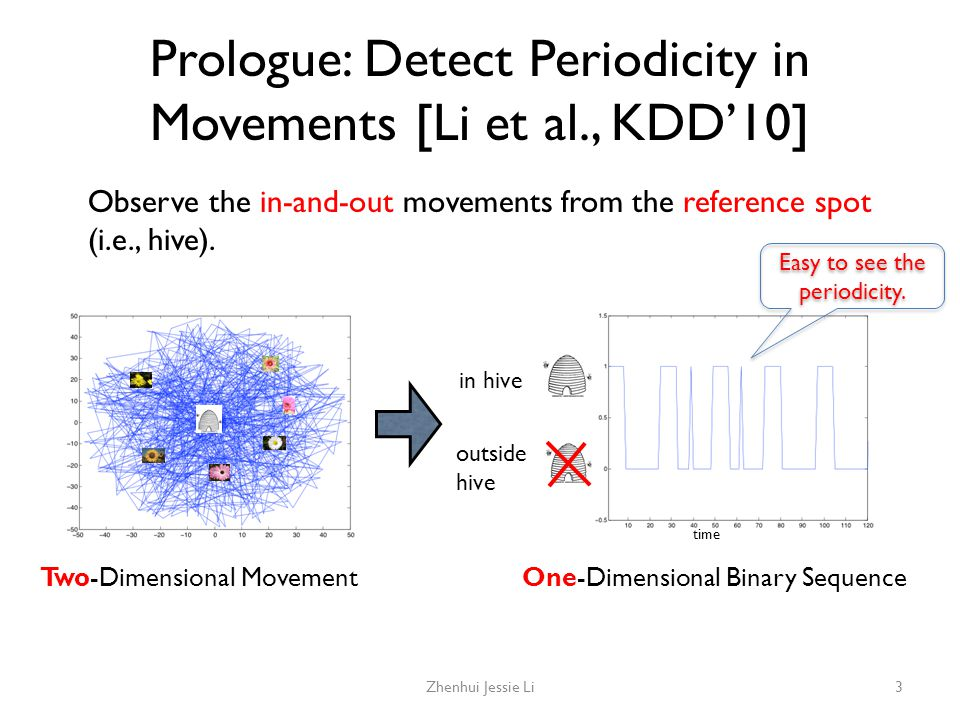 Prologue: Detect Periodicity in Movements [Li et al., KDD'10] Observe the in-and-out movements from the reference spot (i.e., hive). in hive outside h