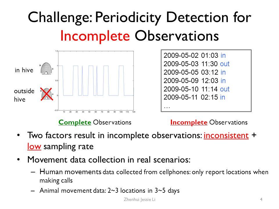 Problems with Using Fourier Transform to Detect Periodicity Zhenhui Jessie Li15 T=4 T=16