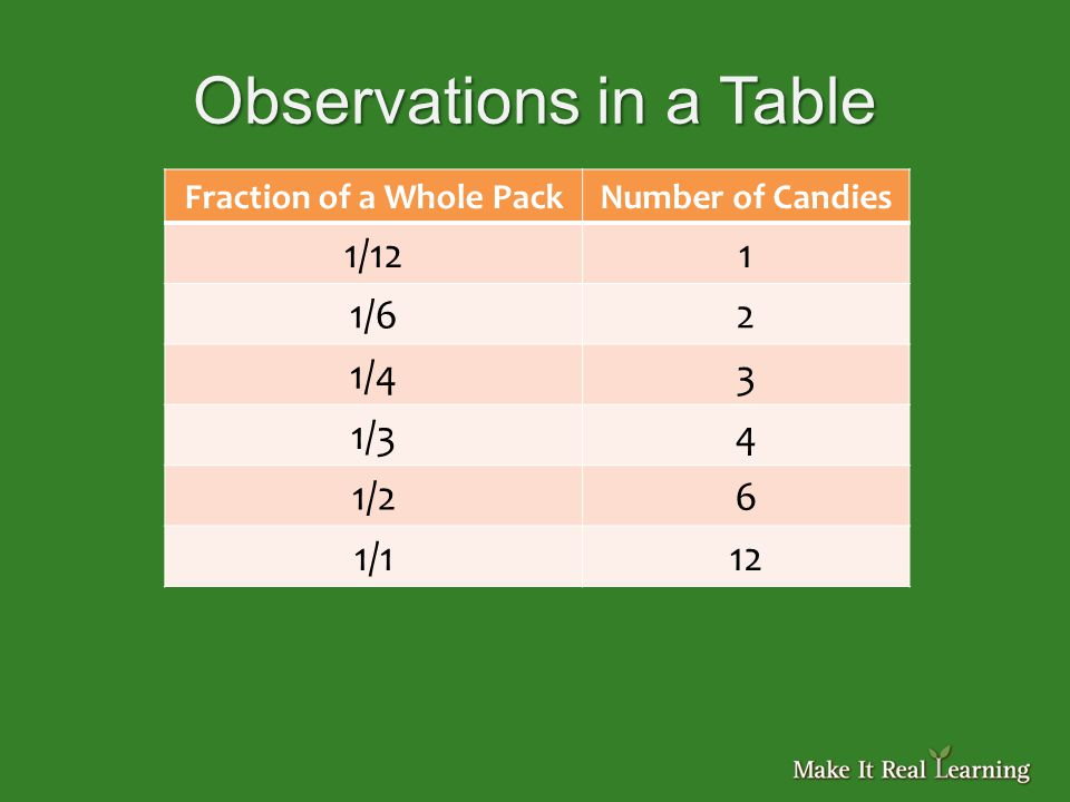 Observations in a Table Fraction of a Whole PackNumber of Candies 1/121 1/62 1/43 1/34 1/26 1/112
