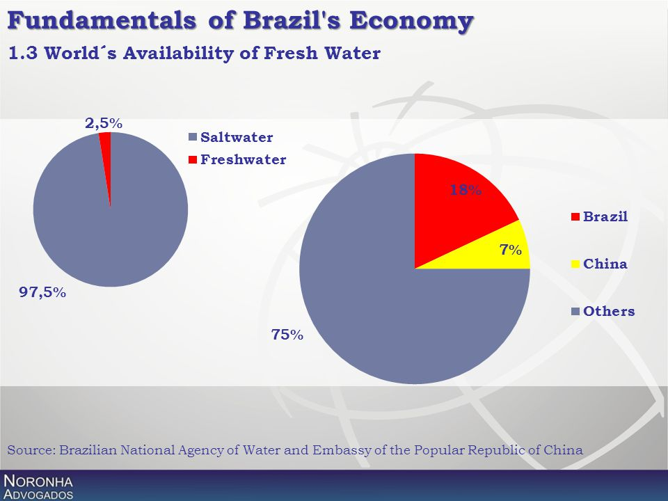 Fundamentals of Brazil's Economy 1.3 World´s Availability of Fresh Water Source: Brazilian National Agency of Water and Embassy of the Popular Republi