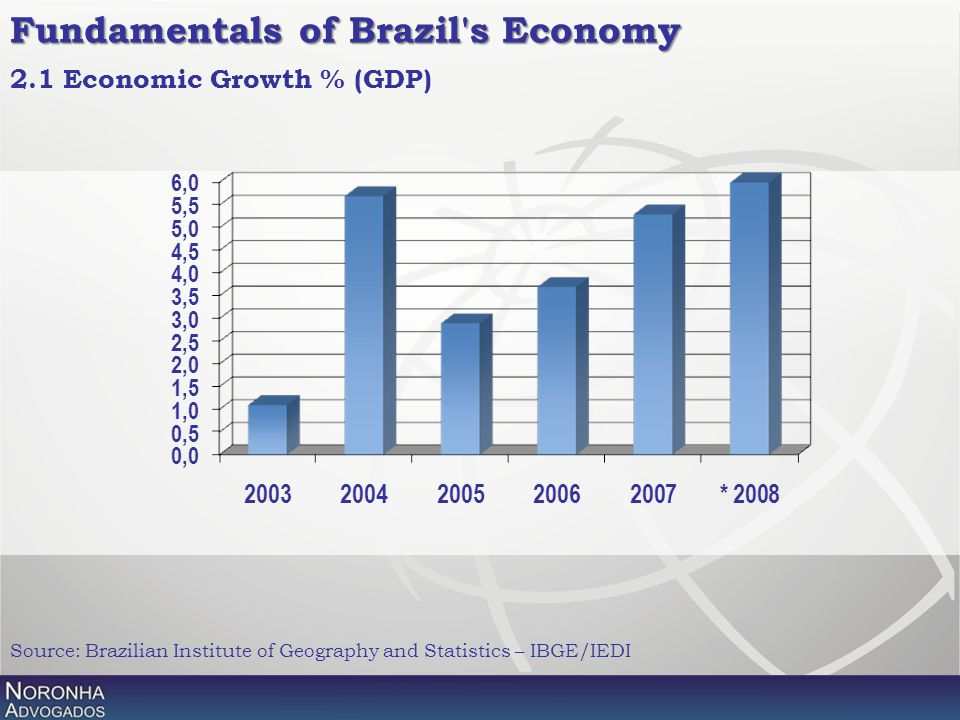 2.1 Economic Growth % (GDP) Source: Brazilian Institute of Geography and Statistics – IBGE/IEDI Fundamentals of Brazil's Economy
