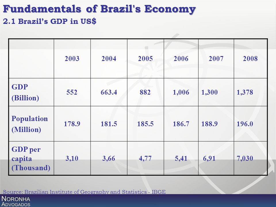 2.1 Brazil's GDP in US$ Source: Brazilian Institute of Geography and Statistics - IBGE Fundamentals of Brazil's Economy 200320042005200620072008 GDP (