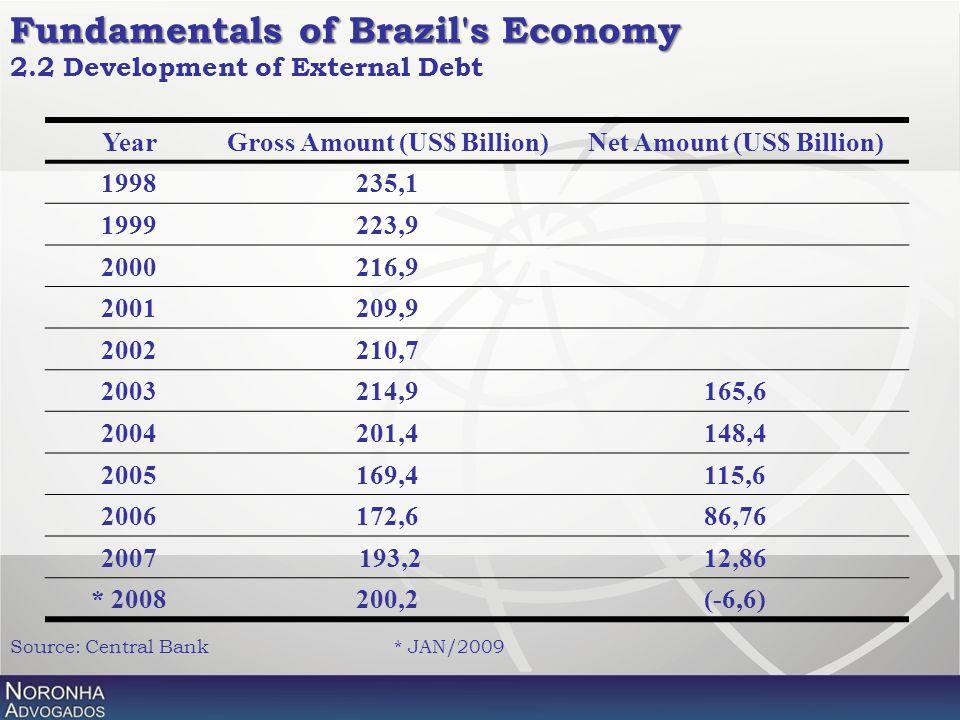 2.2 Development of External Debt YearGross Amount (US$ Billion)Net Amount (US$ Billion) 1998235,1 1999223,9 2000216,9 2001209,9 2002210,7 2003214,9165