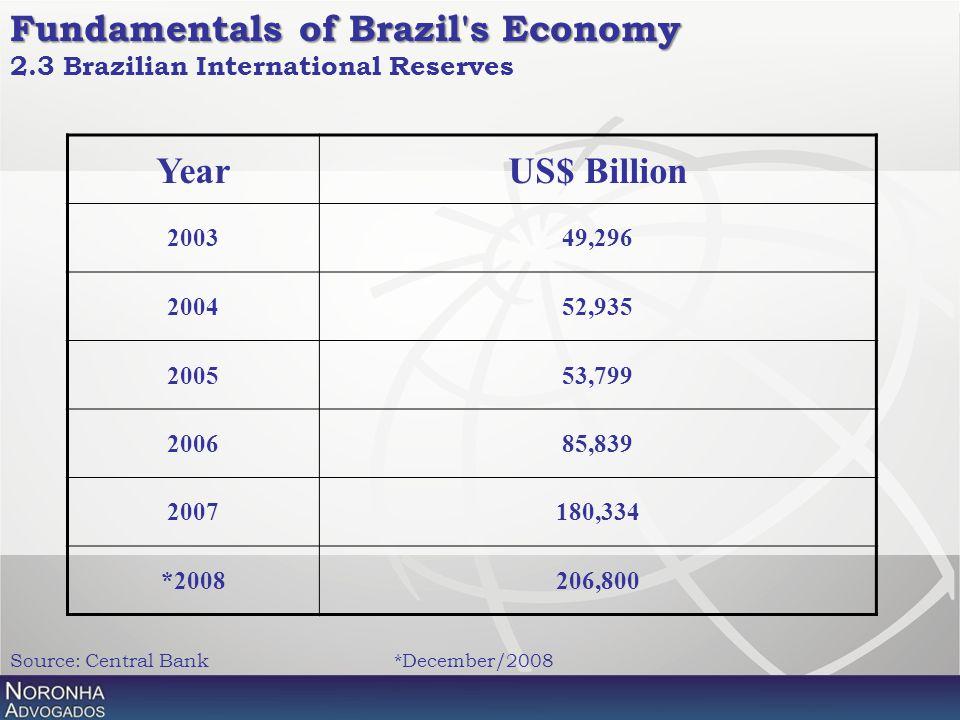 Fundamentals of Brazil's Economy Fundamentals of Brazil's Economy 2.3 Brazilian International Reserves YearUS$ Billion 200349,296 200452,935 200553,79