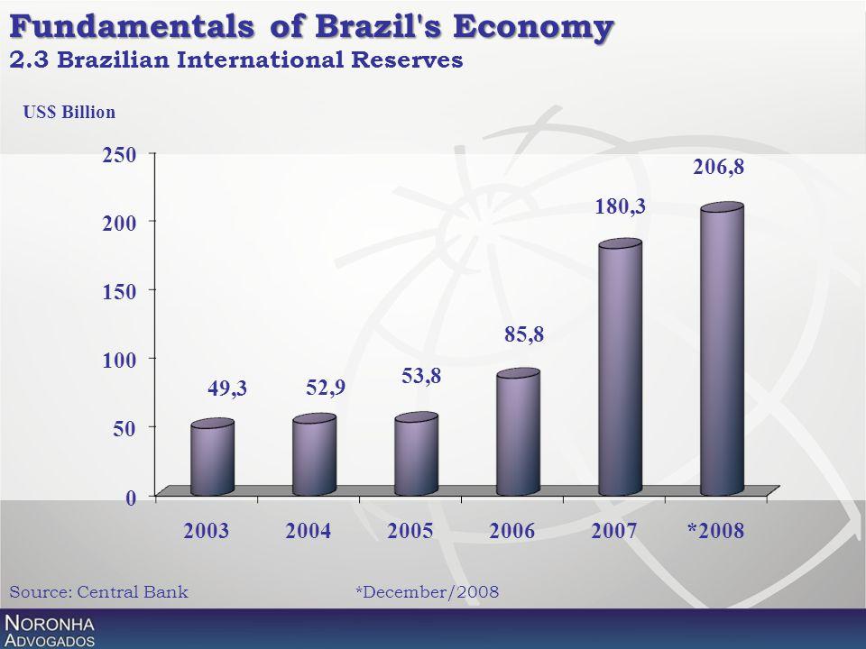 Fundamentals of Brazil's Economy Fundamentals of Brazil's Economy 2.3 Brazilian International Reserves Source: Central Bank*December/2008 US$ Billion