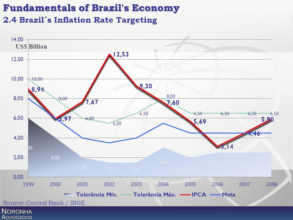2.4 Brazil´s Inflation Rate Targeting Source: Central Bank / IBGE US$ Billion