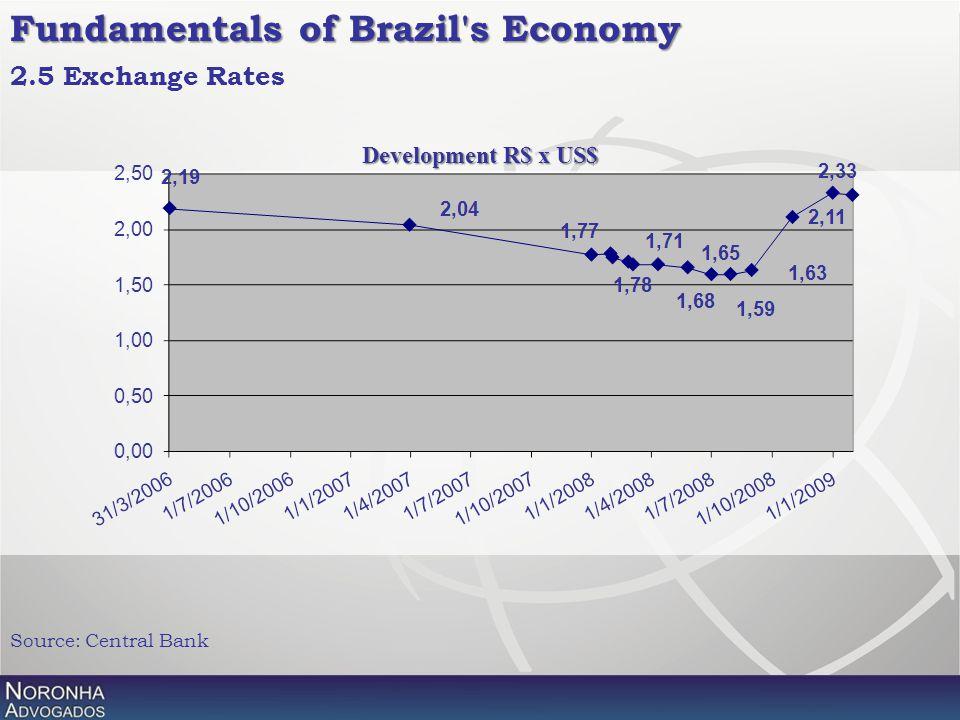Fundamentals of Brazil's Economy 2.5 Exchange Rates Source: Central Bank Development R$ x US$