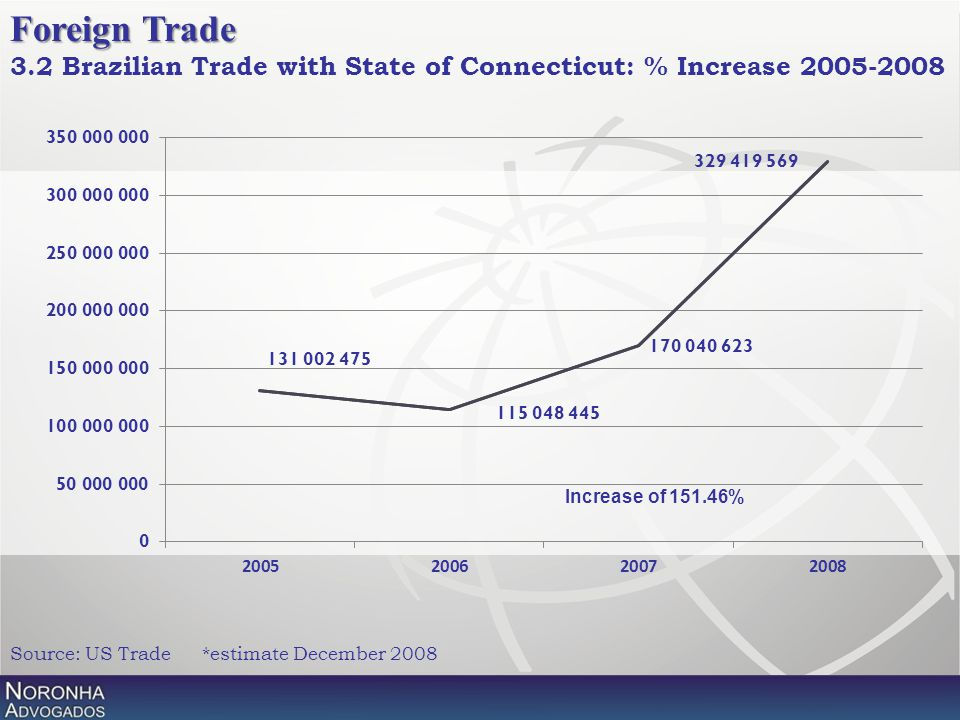 Source: US Trade*estimate December 2008 Foreign Trade 3.2 Brazilian Trade with State of Connecticut: % Increase 2005-2008 Increase of 151.46%